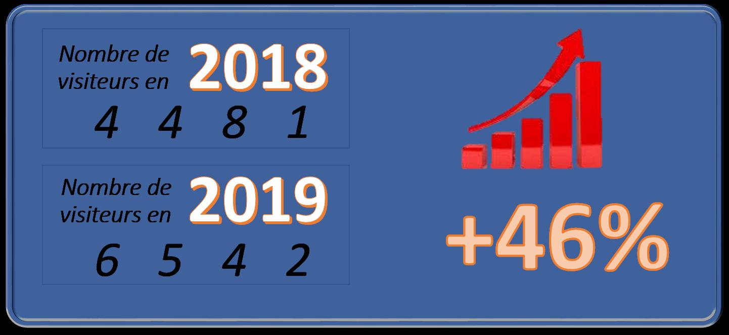 Bilan visiteurs 2019