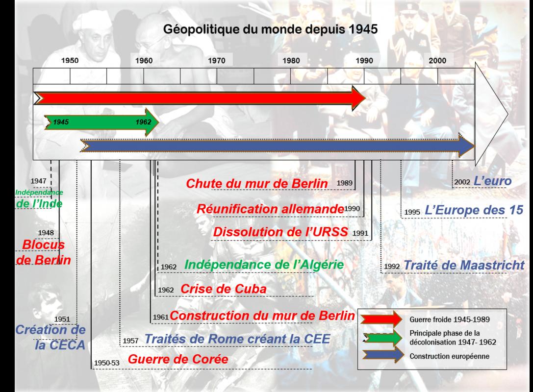Chronologie geopolitique du monde depuis 1945