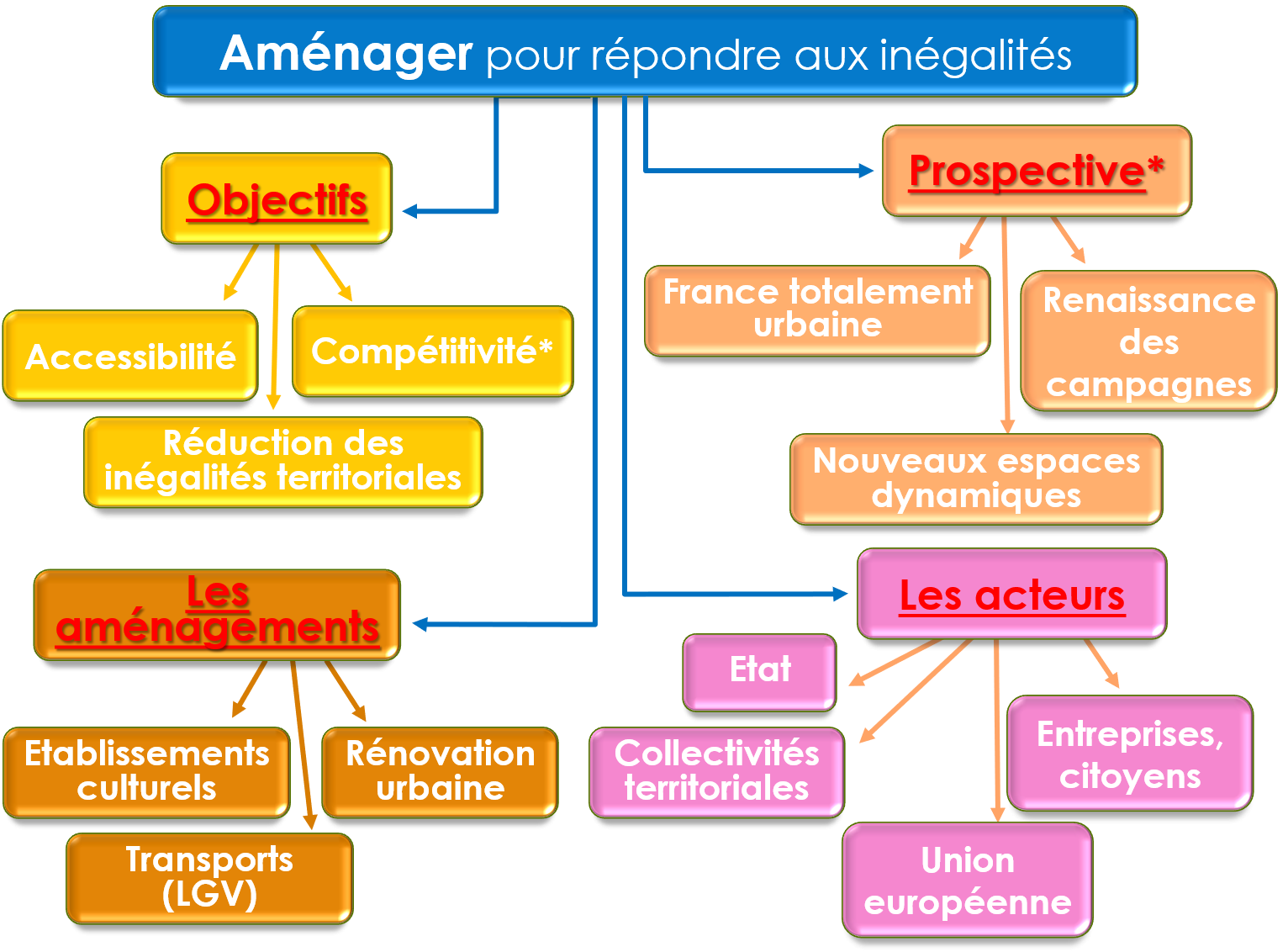 Organigramme amenager