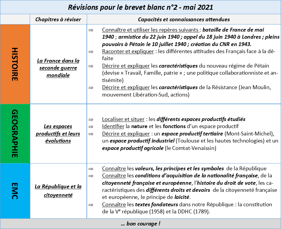 Revison bb2 mai 2021 2