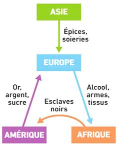 Schema commerce atlantique autre