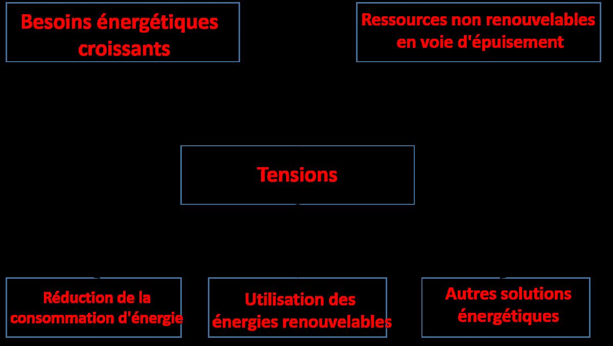 Schema tensions energie